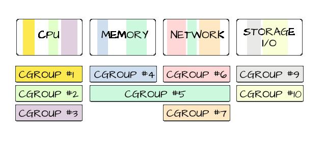 https://duffy.fedorapeople.org/blog/designs/cgroups/diagram2.png
